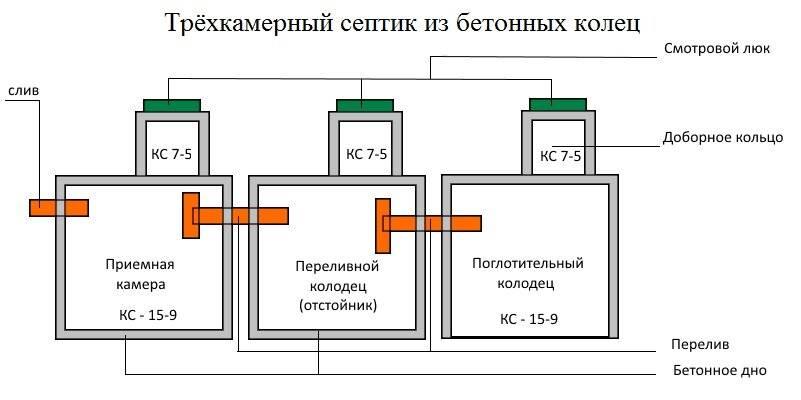 Обзор септика «дкс»: чем выделяется на рынке септиков среди других вариантов?