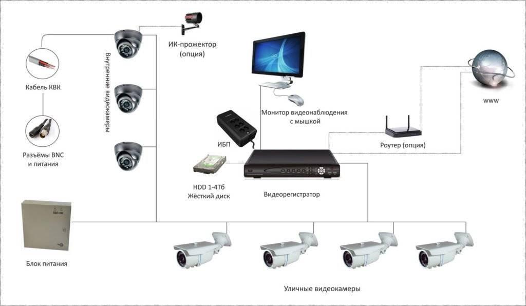 Как организовать видеонаблюдение своими руками