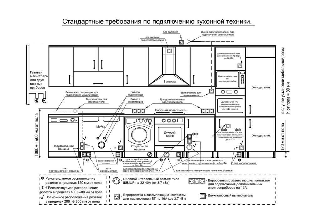 Розетки на фартуке кухни: высота установки, расчет количества и особенности монтажа
