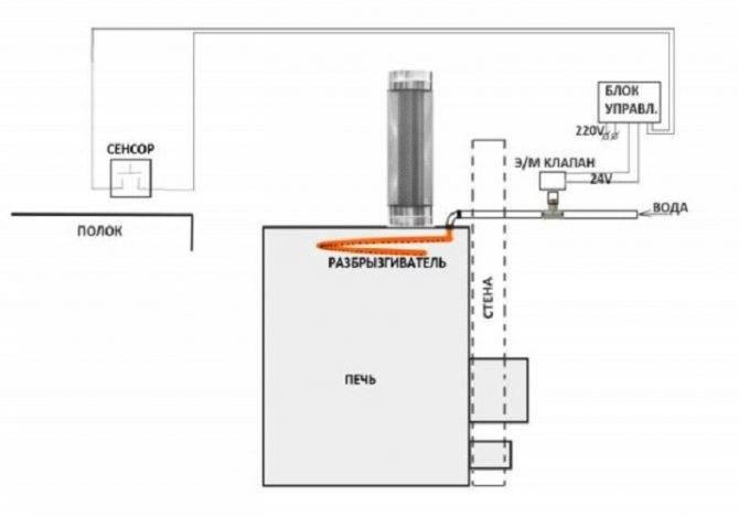 Газовая печь для бани – особенности конструкции, правила выбора и требования к монтажу