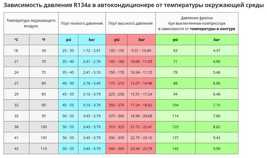 Какую температуру включать на кондиционере: параметры и нормы для разного времени