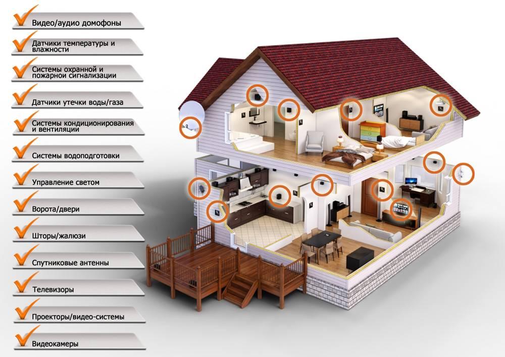 Облачный умный дом. часть 1: контроллер и датчики / хабр