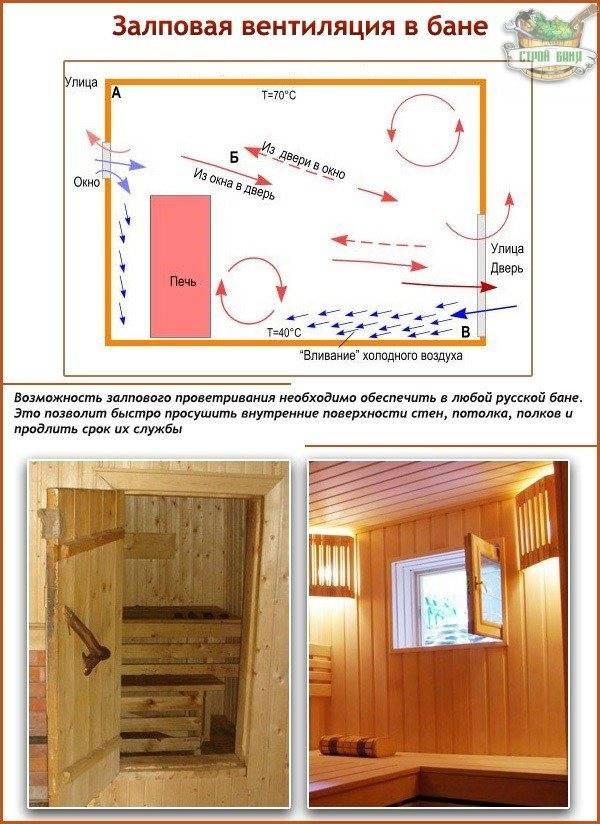 Вентиляция басту в бане: её устройство и принцип работы