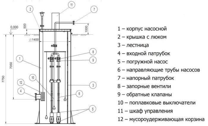 Канализационная насосная станция. виды. применение. принцип работы
