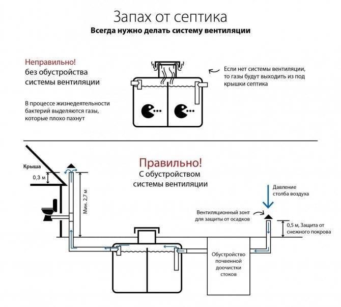 Как быстро избавиться от запаха из любого септика и из канализационных труб?