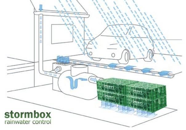 Система сбора дождевой воды — как она работает