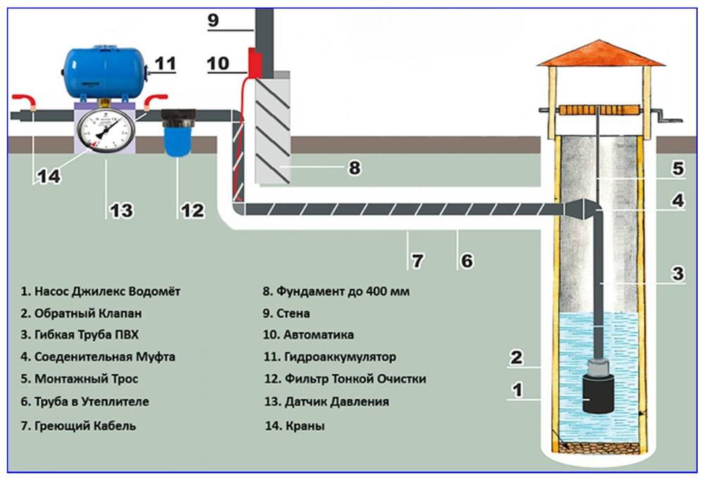Водопровод на даче из скважины - выбор места, схема монтажа