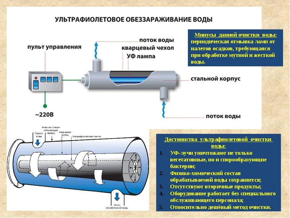 Обеззараживание воды в колодце – когда и как проводить
