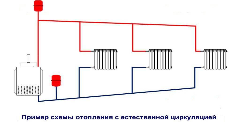 Система отопления с насосной циркуляцией — надежный обогрев дома