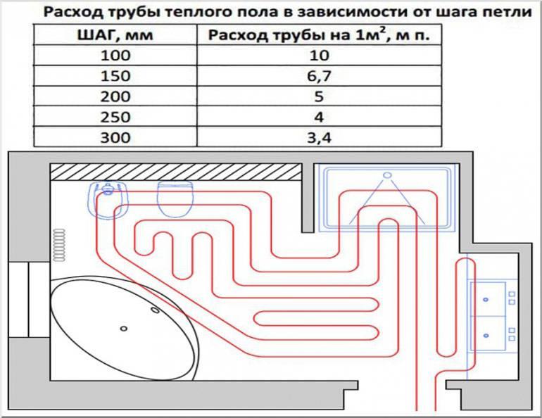 Укладка труб для теплого водяного пола своими руками: шаг и схемы укладки, способы и приспособления