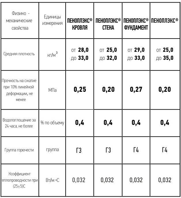 Что такое Пеноплекс: назначение + разновидности теплоизоляции с описанием применения и характеристик