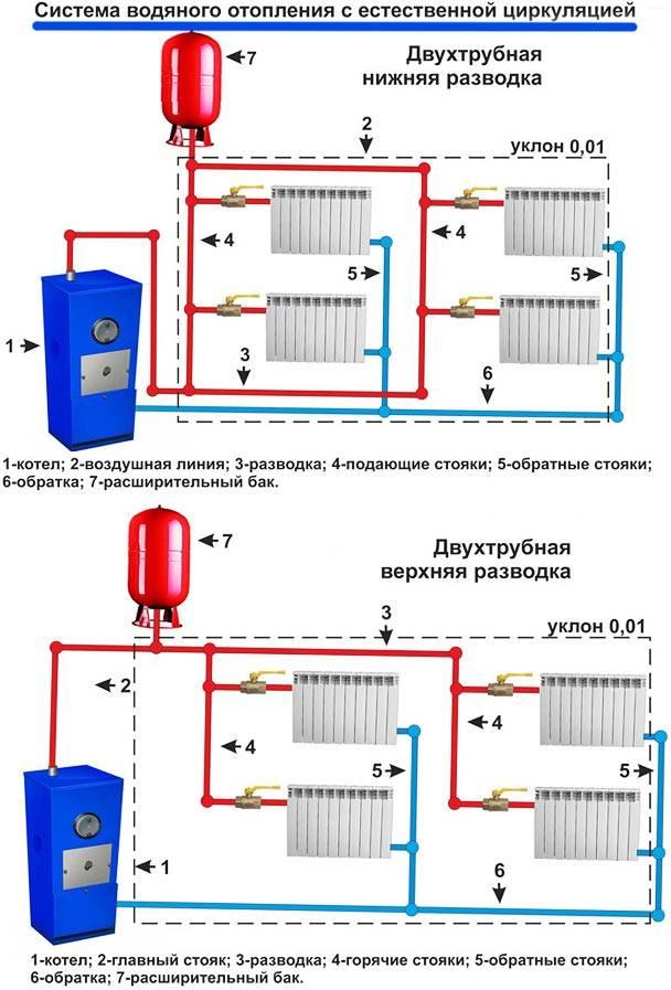 Мощность газового котла на 200 кв м - всё об отоплении и кондиционировании