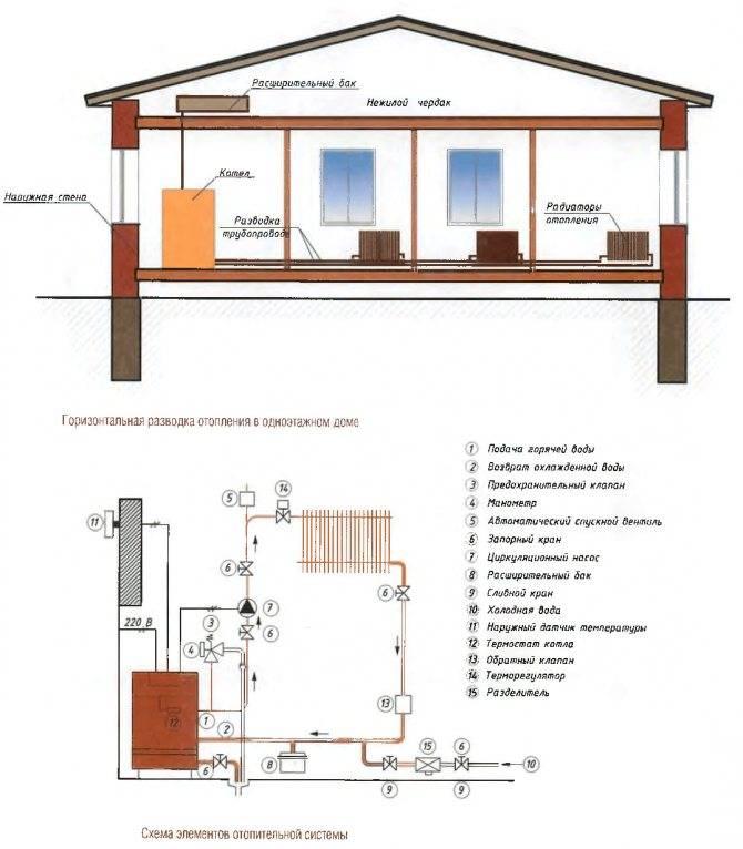 Системы отопления частного дома своими руками – схемы разводки