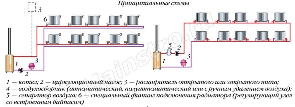 Однотрубная и двухтрубная система отопления - делаем правильный выбор
