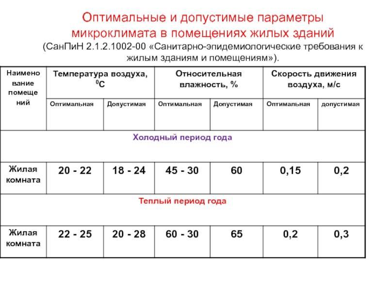 Требования к влажности воздуха в пищеблоке: законадательные нормы и правила | отделка в доме