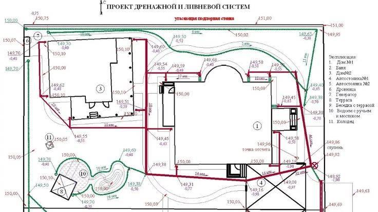 Снип дренажных систем: как производится устройство водоотведения с учетом строительных норм и правил?
