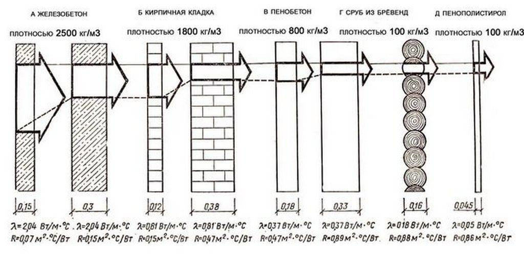 Просто о сложном: сравнительная таблица теплопроводности строительных материалов