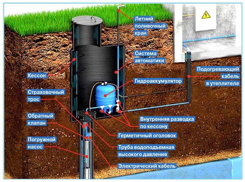 Кессон для скважины: виды, назначение, монтаж и технология установки | юрский горизонт