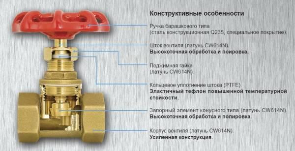 Ремонт вентиля водопровода и отопления своими руками