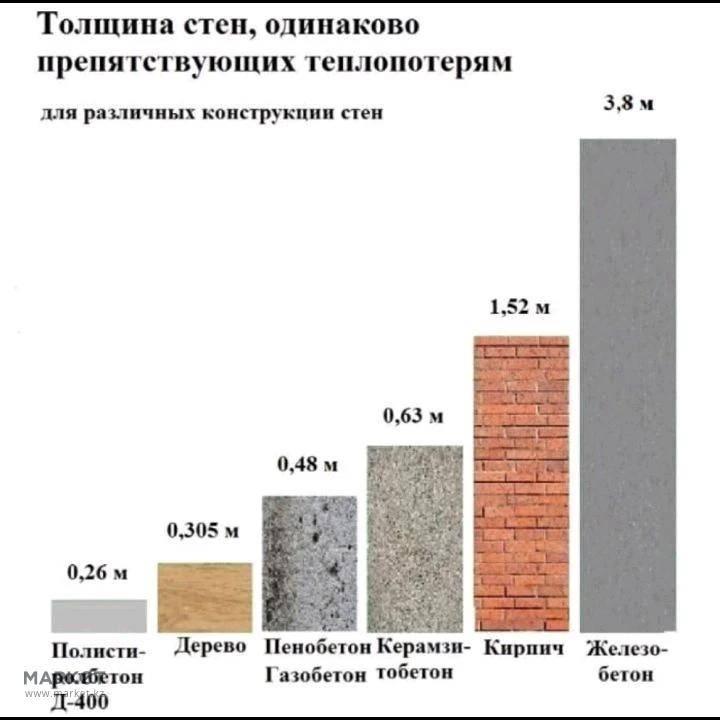 Таблица теплопроводности строительных материалов – изучаем важные показатели