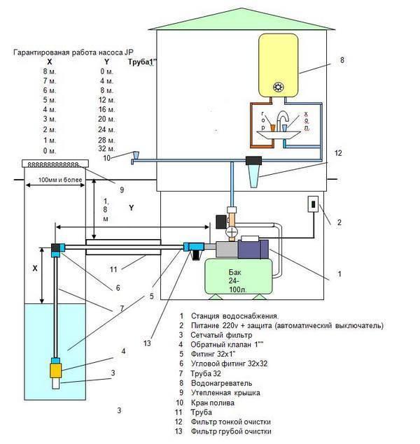 Как подключить насосную станцию к скважине самому: основные нюансы