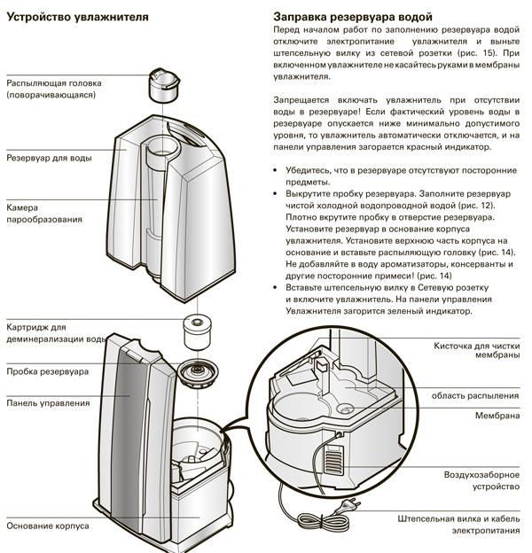 Как пользоваться увлажнителем воздуха