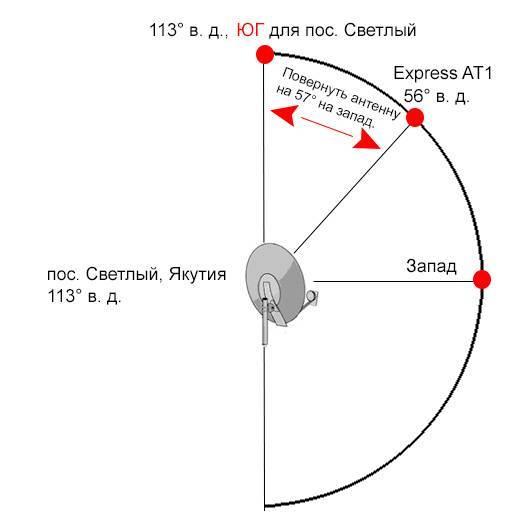 Как настроить и установить спутниковую антенну   настройка спутниковой антенны