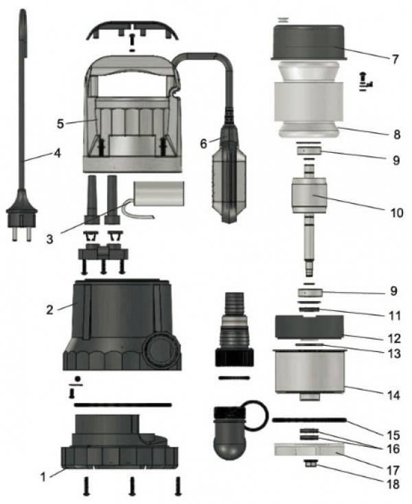 Обзор популярных моделей дренажных насосов