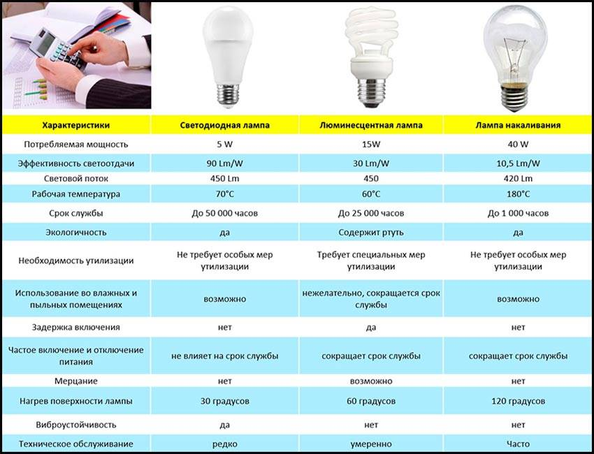Какие лампочки лучше? выбираем качественные лампочки для дома