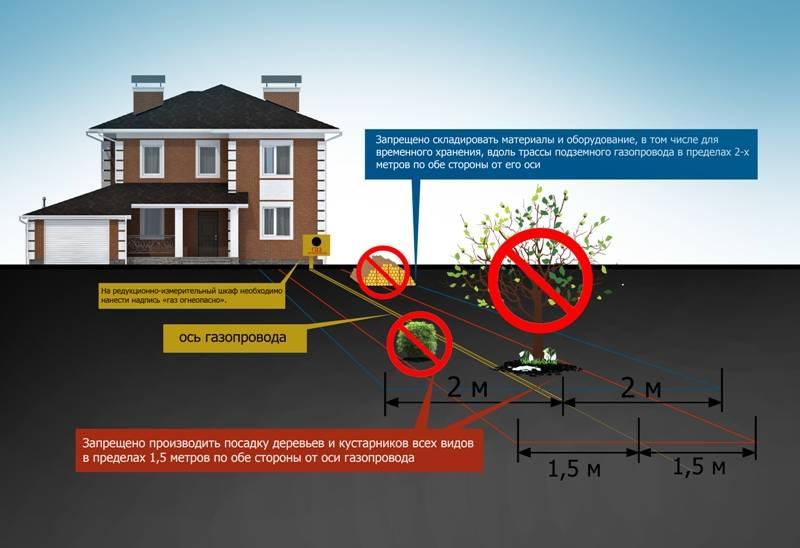 Техусловия подключение газа: необходимые документы и как происходит газификация