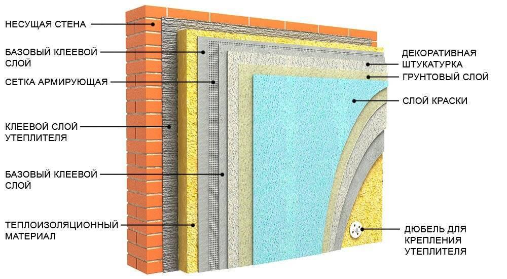 Утепляем дом снаружи - плюсы и минусы материалов