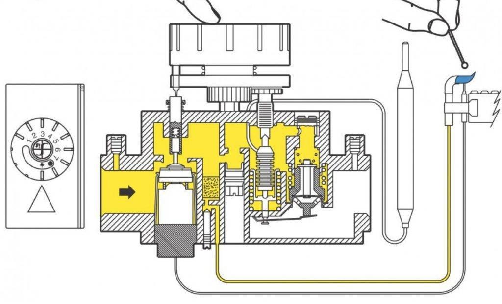 Автоматика для газового котла: механическая или электронная