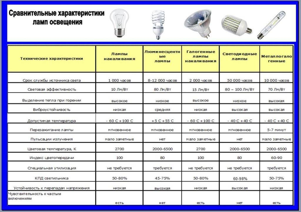 Как правильно выбрать лампочку для дома