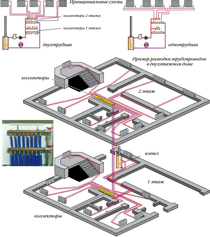 Лучевая система отопления в частном доме и квартире   инженер подскажет как сделать