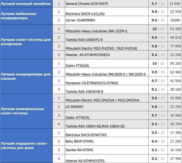 Рейтинг топ-7 лучших кондиционеров для квартиры по цене-качеству