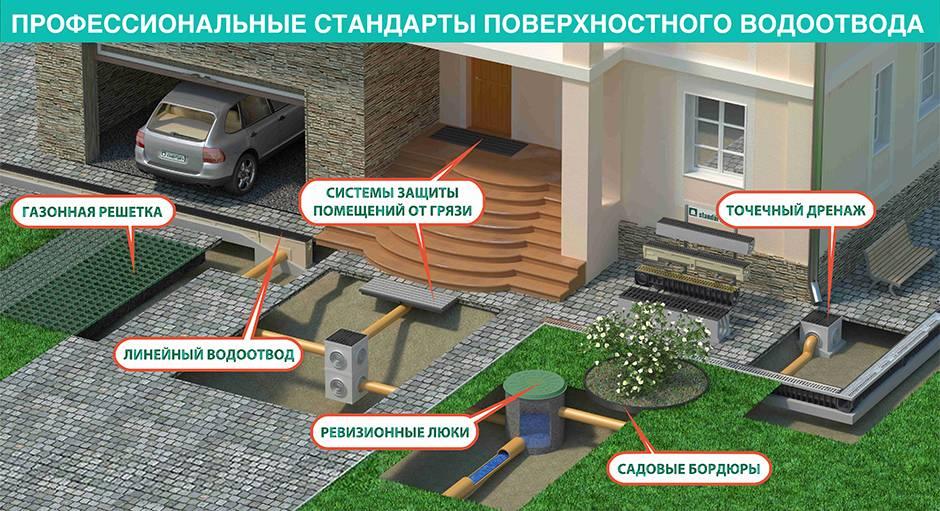 Расчет ливневой канализации: разбор важных особенностей проектирования