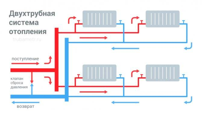 Тупиковая двухтрубная система отопления - лучшее отопление