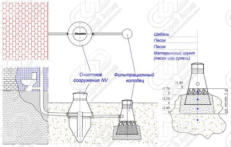 Что такое фильтрационный колодец для септика и зачем он нужен