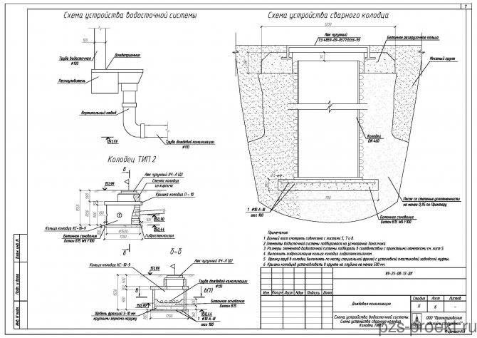 Ливневая канализация своими руками: расчеты, устройство и монтаж