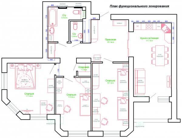 Актуальные идеи зонирования пространства