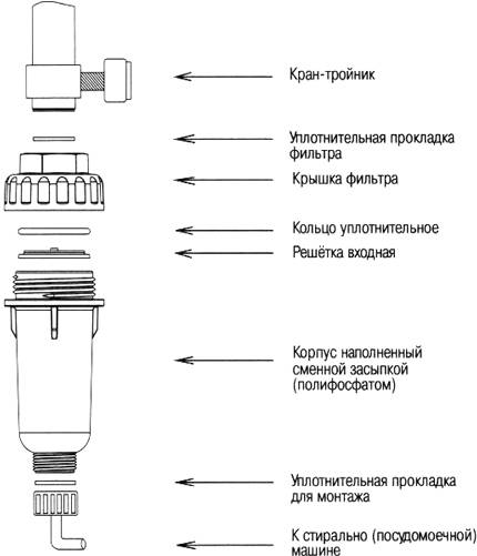 Фильтр для стиральной машины: виды, как выбрать, рейтинг лучших моделей, установка