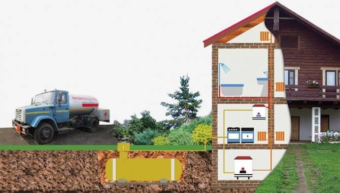 Заправка газгольдера. зимний и летний газ для газгольдера
