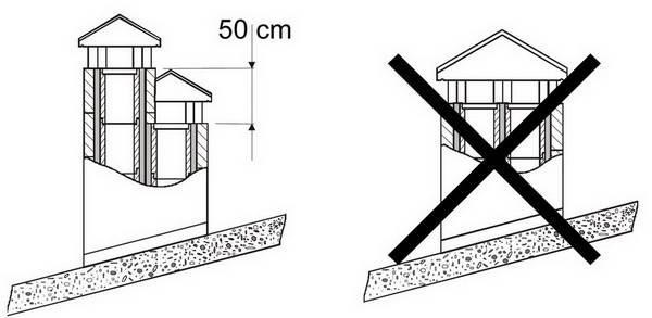 Дефлектор на дымоход газового котла — требования к установке и правила монтажа