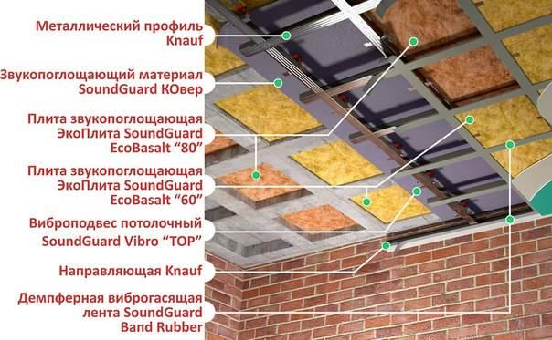 Шумоизоляция потолка в квартире под натяжной потолок: как правильно обустроить звукоизоляцию