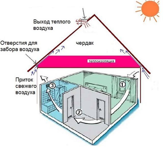 Естественная вентиляция в частном доме: правила обустройства гравитационной системы воздухообмена. естественная вентиляция в частном доме