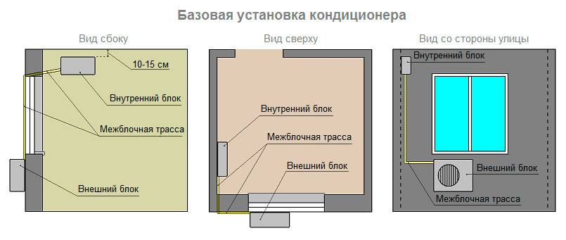 Монтаж кондиционеров и сопровождающая документация, требования к проектированию и монтажу