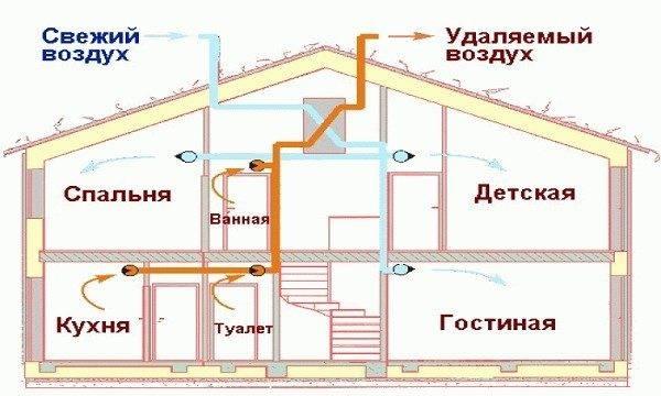 Вентиляция в каркасном доме своими руками - вентиляция