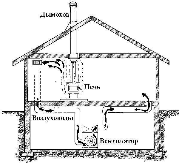 Схемы отопления для частного дома, какая лучше? делаем отопление своими руками