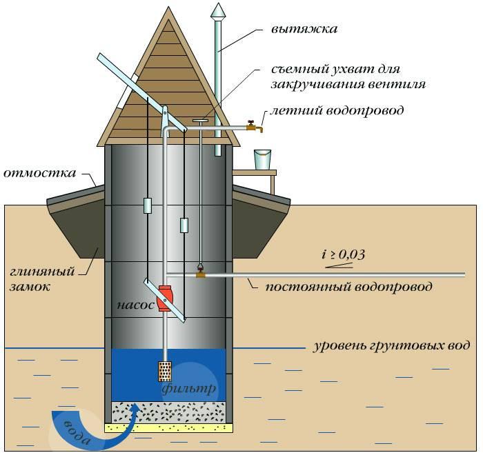 Как раскачать колодец после копки на плывуне или глине: обзор