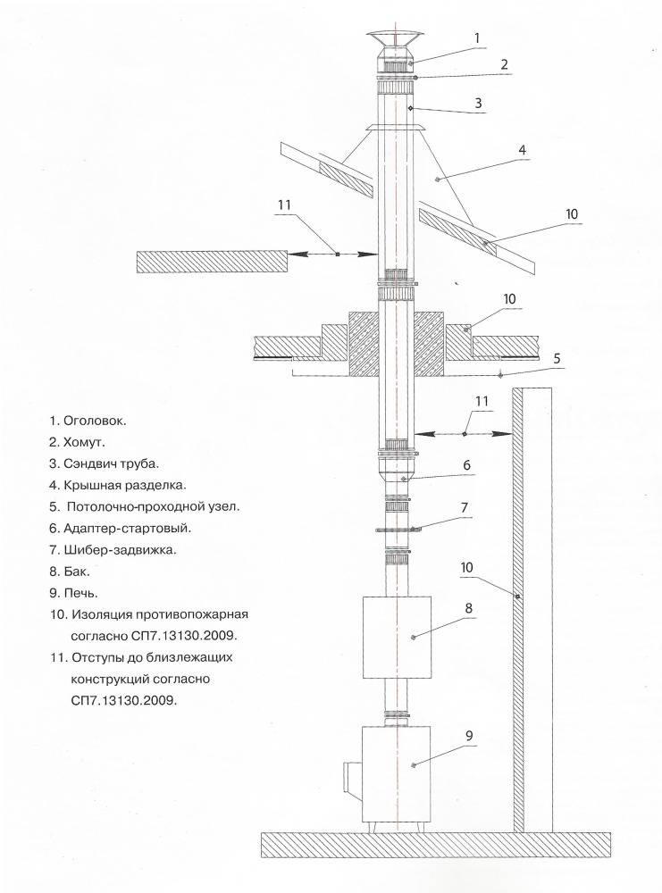 Теплоизоляция печной трубы: выбор материала, проведения работ своими руками